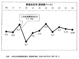 薬価改定率(薬剤費ベース)